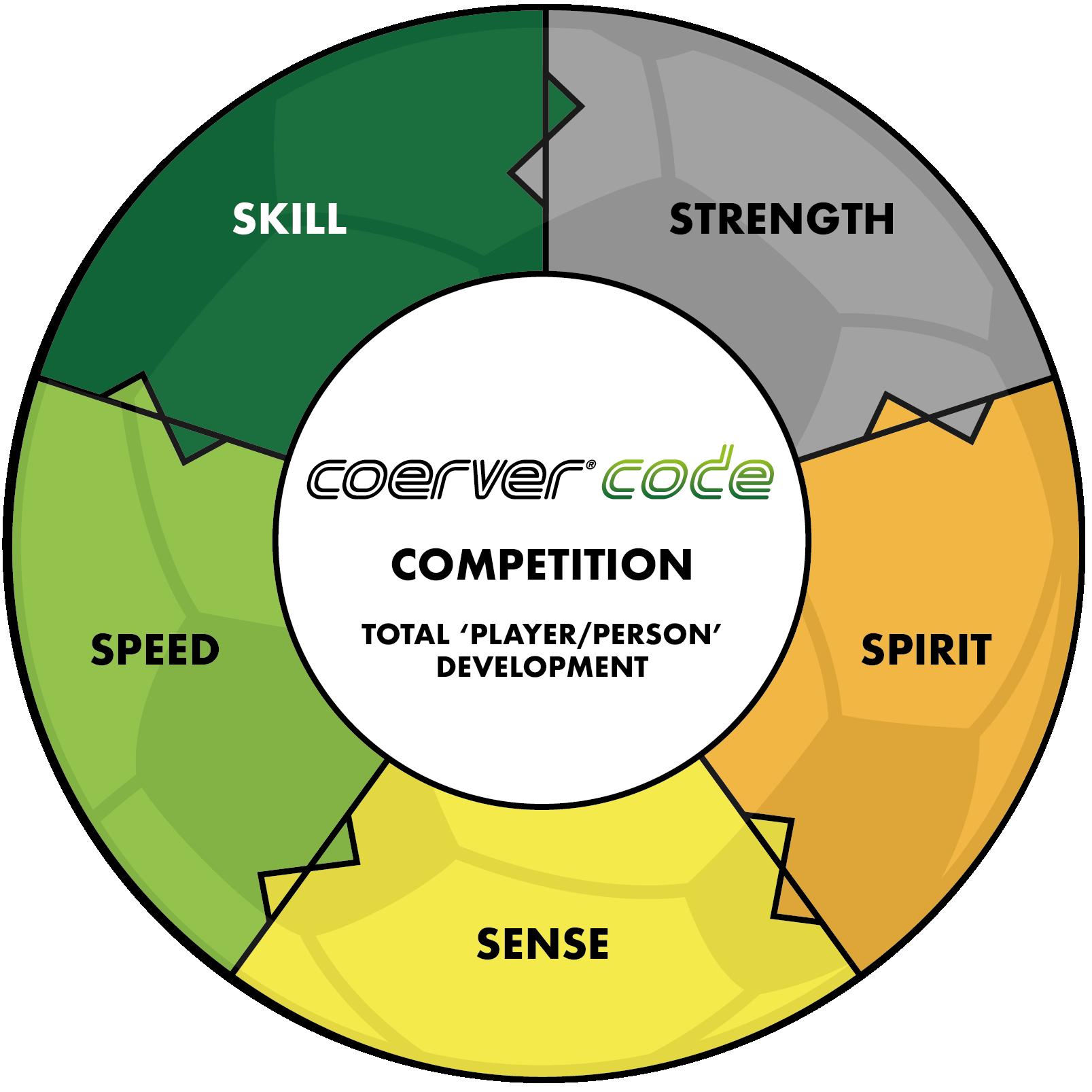 Coerver Code Graphic