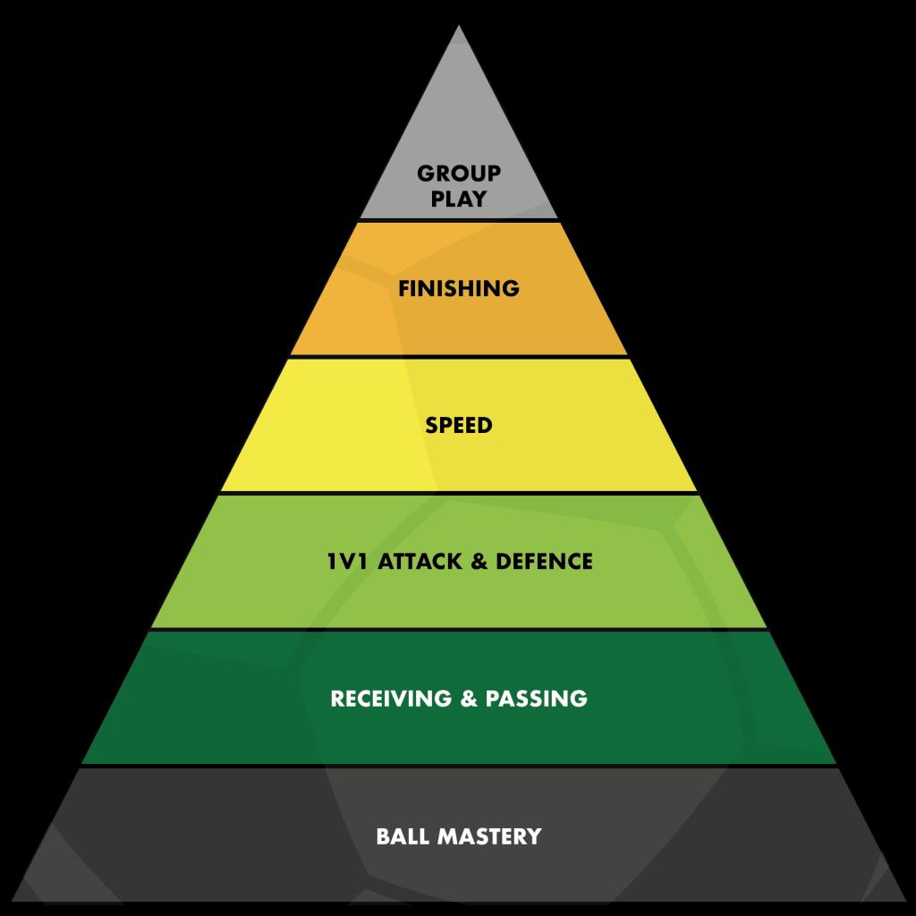 Player Pyramid